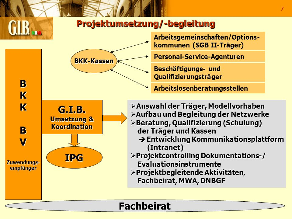 7 Projektumsetzung/-begleitung Projektumsetzung/-begleitung BKKBVZuwendungs-empfänger G.I.B. Umsetzung & Koordination IPG Fachbeirat Auswahl der Träge