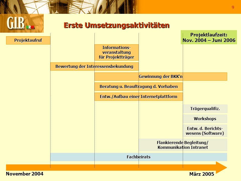 9 Erste Umsetzungsaktivitäten Erste Umsetzungsaktivitäten November 2004 März 2005 Projektaufruf Informations-veranstaltung für Projektträger Bewertung