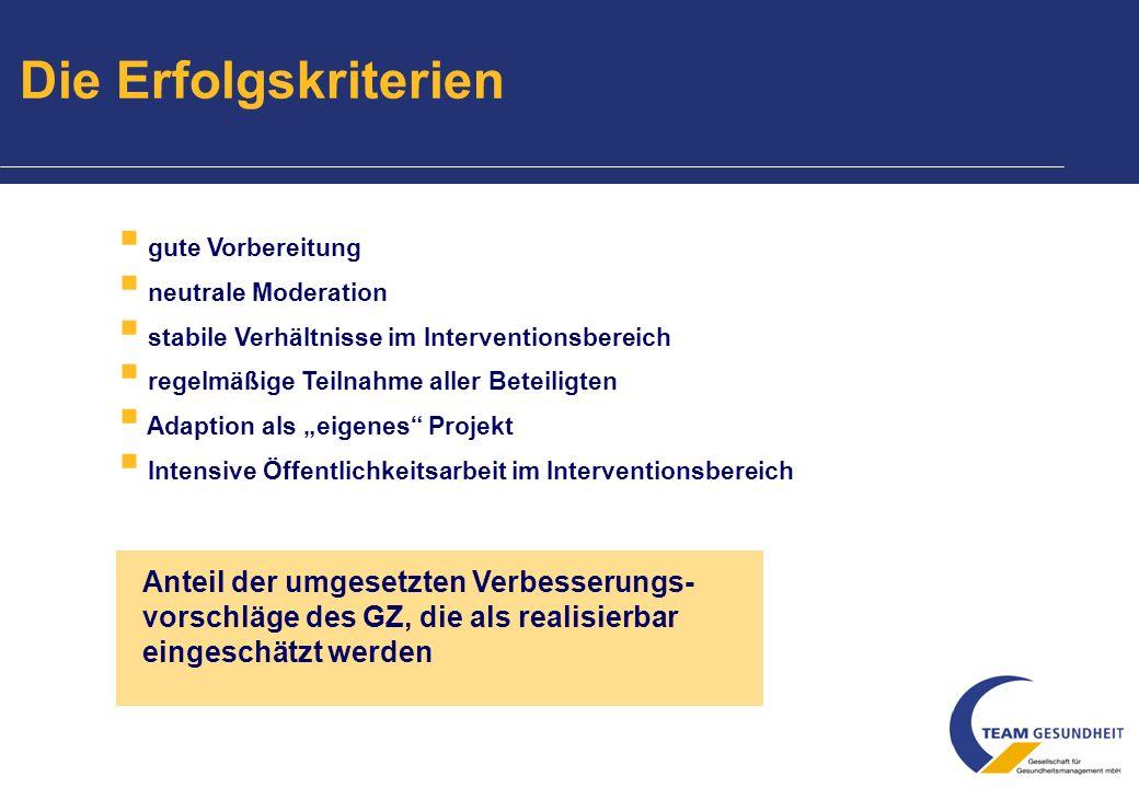 direkter Vorgesetzter/Meister 6 - 8 Beschäftigte 6 - 8 Beschäftigte Betriebs-/ Abteilungsleiter (1. und letzte Sitzung) Betriebs-/ Abteilungsleiter (1