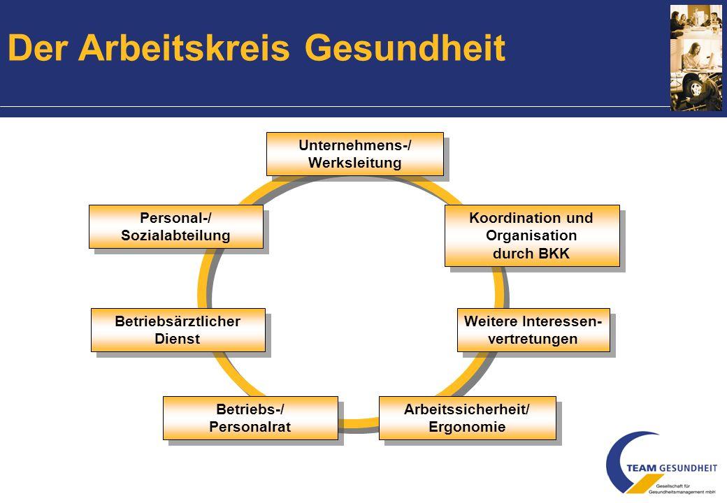 Erfolgsfaktoren der betrieblichen Gesundheitsförderung Partizipation Integration Ganzheitlichkeit solides Projektmanagement 1 2 3 4