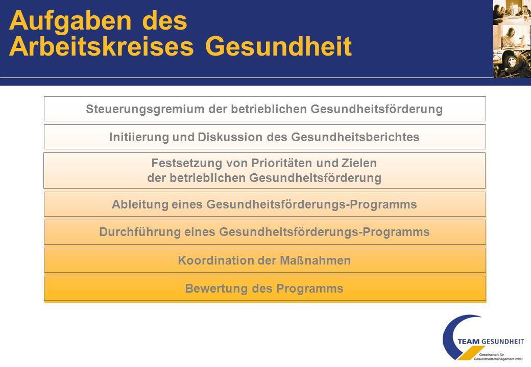 Bewertung des Programms Steuerungsgremium der betrieblichen Gesundheitsförderung Koordination der Maßnahmen Initiierung und Diskussion des Gesundheitsberichtes Festsetzung von Prioritäten und Zielen der betrieblichen Gesundheitsförderung Ableitung eines Gesundheitsförderungs-Programms Durchführung eines Gesundheitsförderungs-Programms Aufgaben des Arbeitskreises Gesundheit