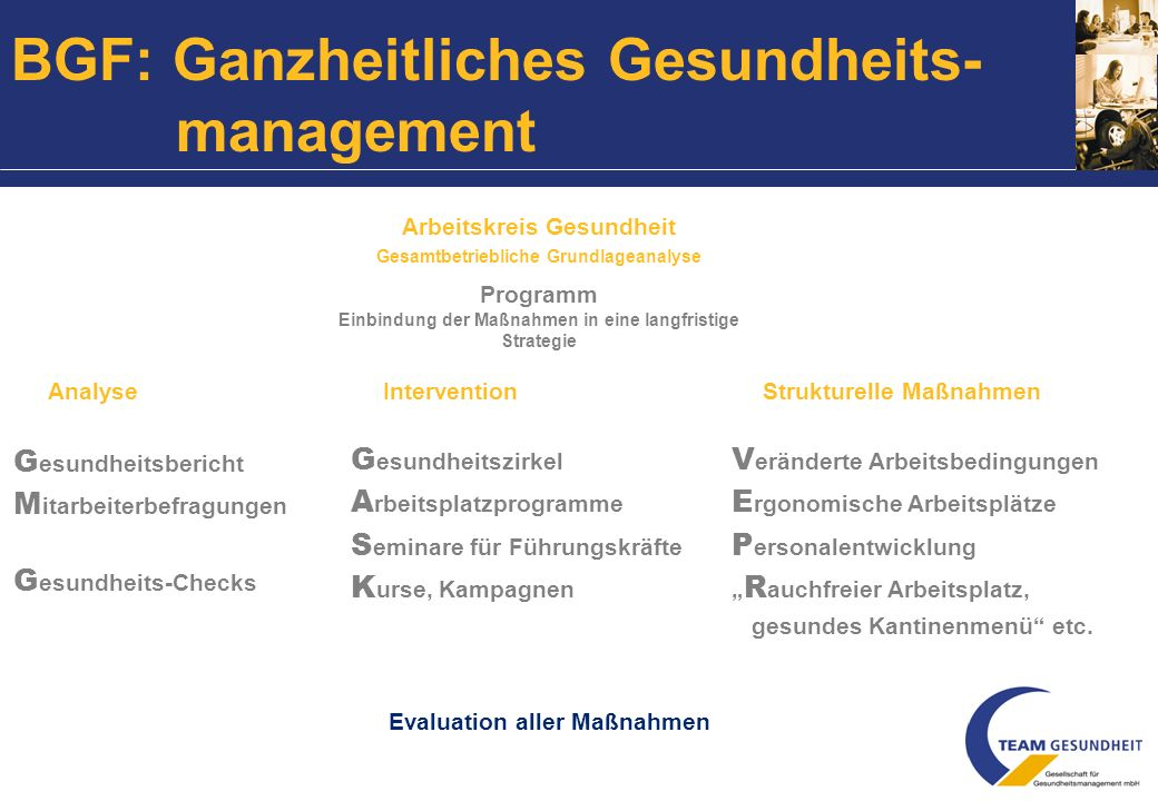 Bewertung des Programms Steuerungsgremium der betrieblichen Gesundheitsförderung Koordination der Maßnahmen Initiierung und Diskussion des Gesundheits