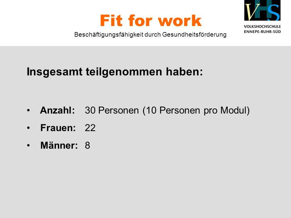 Insgesamt teilgenommen haben: Anzahl:30 Personen (10 Personen pro Modul) Frauen:22 Männer:8 Fit for work Beschäftigungsfähigkeit durch Gesundheitsförderung