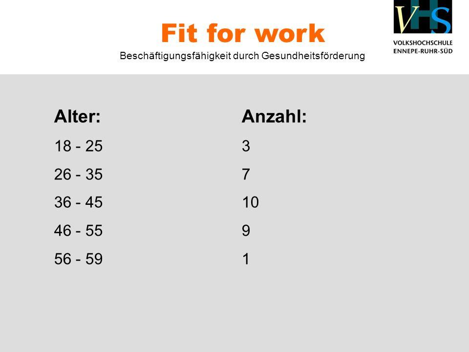Alter:Anzahl: 18 - 253 26 - 357 36 - 4510 46 - 559 56 - 591 Fit for work Beschäftigungsfähigkeit durch Gesundheitsförderung