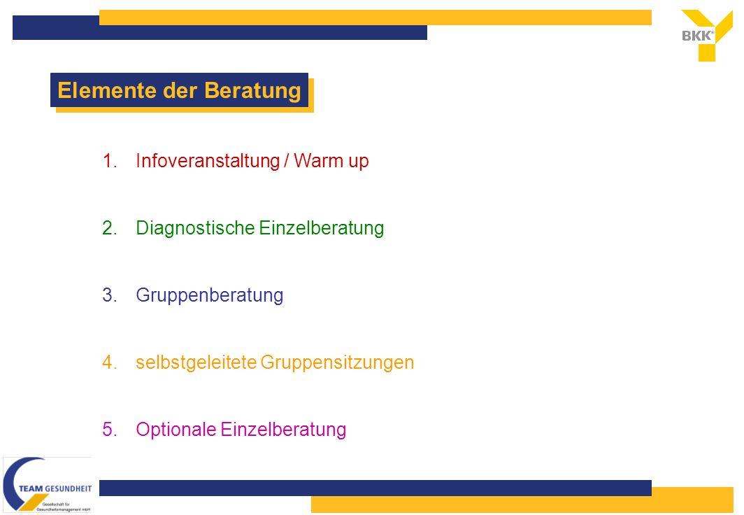 Elemente der Beratung 1.Infoveranstaltung / Warm up 2.Diagnostische Einzelberatung 3.Gruppenberatung 4.selbstgeleitete Gruppensitzungen 5.Optionale Einzelberatung