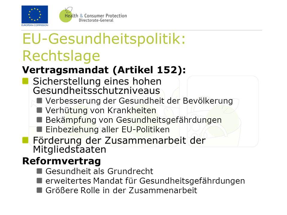 EU-Gesundheitspolitik: Rechtslage Vertragsmandat (Artikel 152): Sicherstellung eines hohen Gesundheitsschutzniveaus Verbesserung der Gesundheit der Be