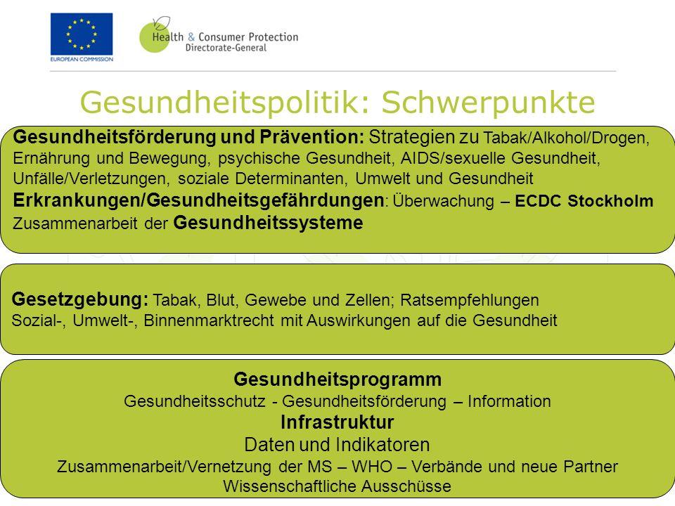 Gesundheitspolitik: Schwerpunkte Gesetzgebung: Tabak, Blut, Gewebe und Zellen; Ratsempfehlungen Sozial-, Umwelt-, Binnenmarktrecht mit Auswirkungen auf die Gesundheit Gesundheitsförderung und Prävention: Strategien zu Tabak/Alkohol/Drogen, Ernährung und Bewegung, psychische Gesundheit, AIDS/sexuelle Gesundheit, Unfälle/Verletzungen, soziale Determinanten, Umwelt und Gesundheit Erkrankungen/Gesundheitsgefährdungen : Überwachung – ECDC Stockholm Zusammenarbeit der Gesundheitssysteme Gesundheitsprogramm Gesundheitsschutz - Gesundheitsförderung – Information Infrastruktur Daten und Indikatoren Zusammenarbeit/Vernetzung der MS – WHO – Verbände und neue Partner Wissenschaftliche Ausschüsse