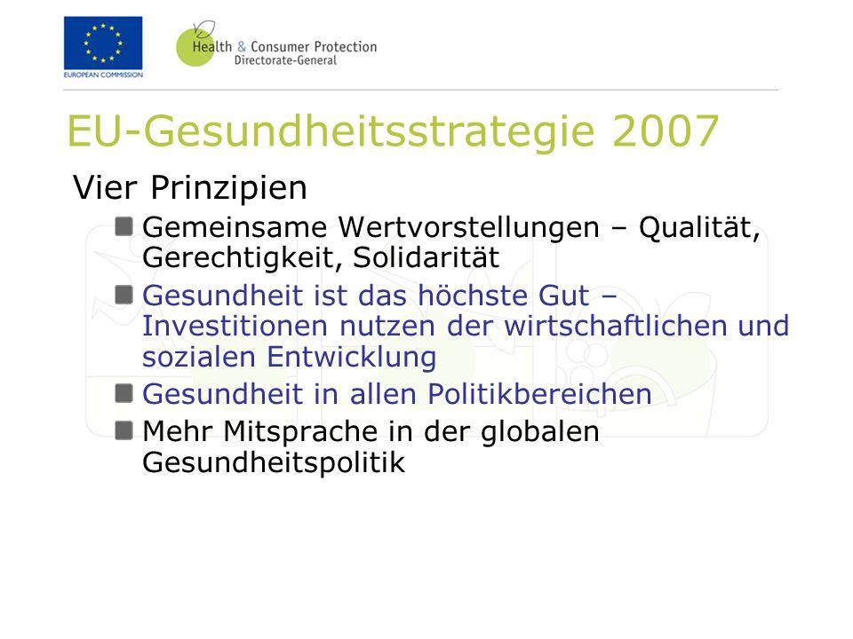 EU-Gesundheitsstrategie 2007 Vier Prinzipien Gemeinsame Wertvorstellungen – Qualität, Gerechtigkeit, Solidarität Gesundheit ist das höchste Gut – Investitionen nutzen der wirtschaftlichen und sozialen Entwicklung Gesundheit in allen Politikbereichen Mehr Mitsprache in der globalen Gesundheitspolitik