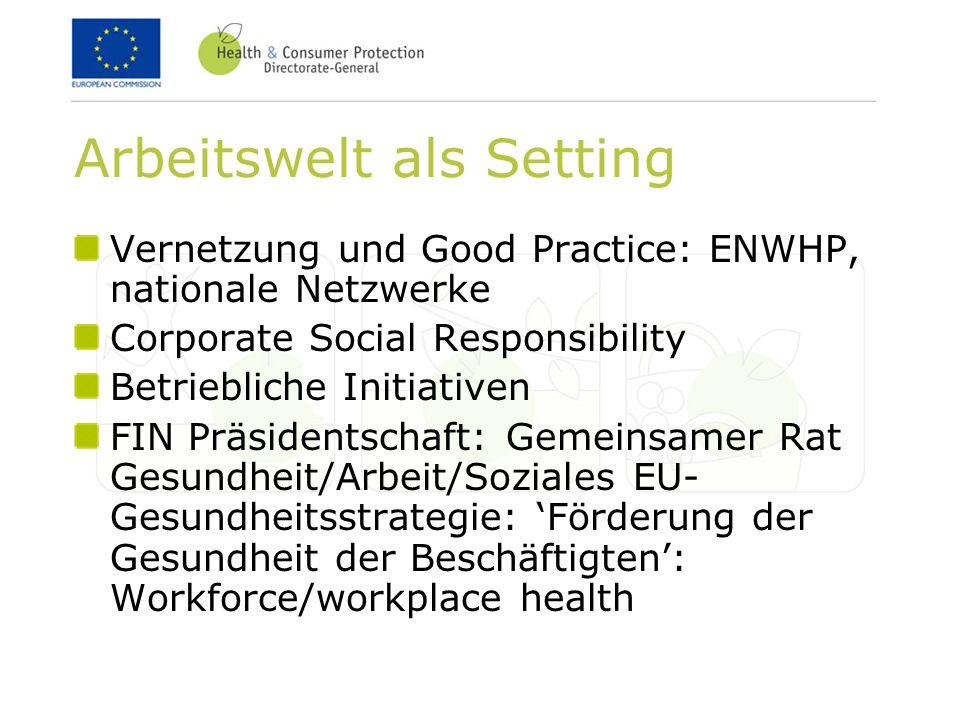 Arbeitswelt als Setting Vernetzung und Good Practice: ENWHP, nationale Netzwerke Corporate Social Responsibility Betriebliche Initiativen FIN Präsidentschaft: Gemeinsamer Rat Gesundheit/Arbeit/Soziales EU- Gesundheitsstrategie: Förderung der Gesundheit der Beschäftigten: Workforce/workplace health