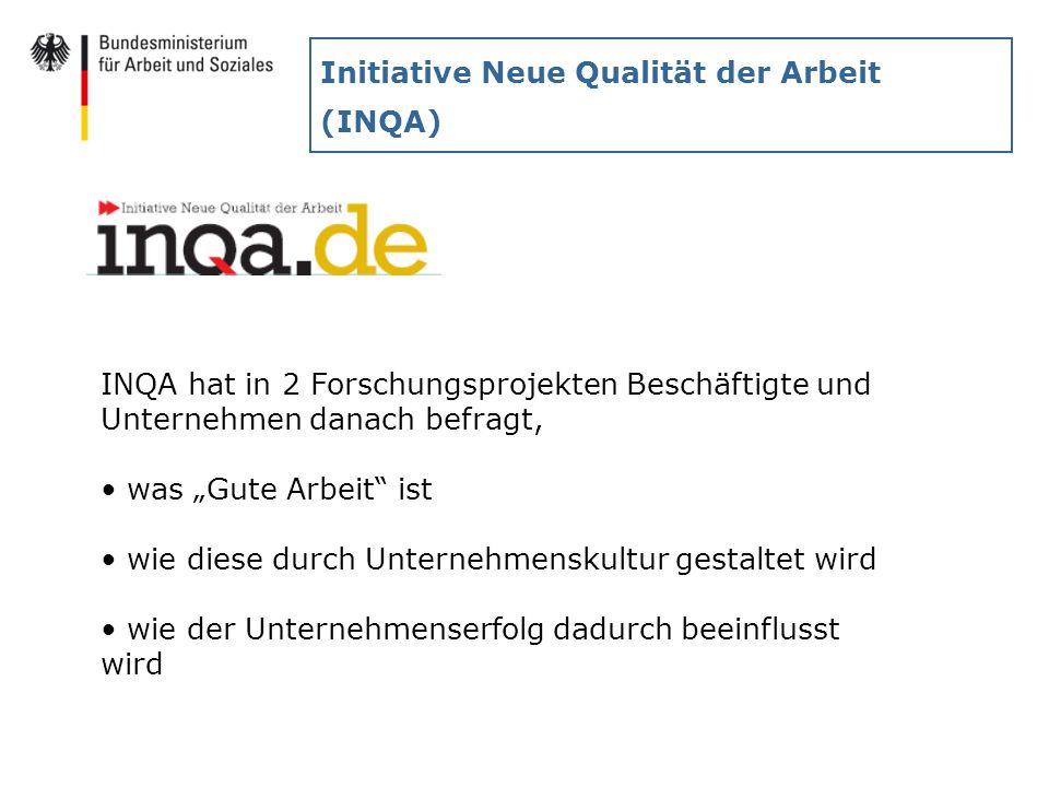 Initiative Neue Qualität der Arbeit (INQA) INQA hat in 2 Forschungsprojekten Beschäftigte und Unternehmen danach befragt, was Gute Arbeit ist wie dies
