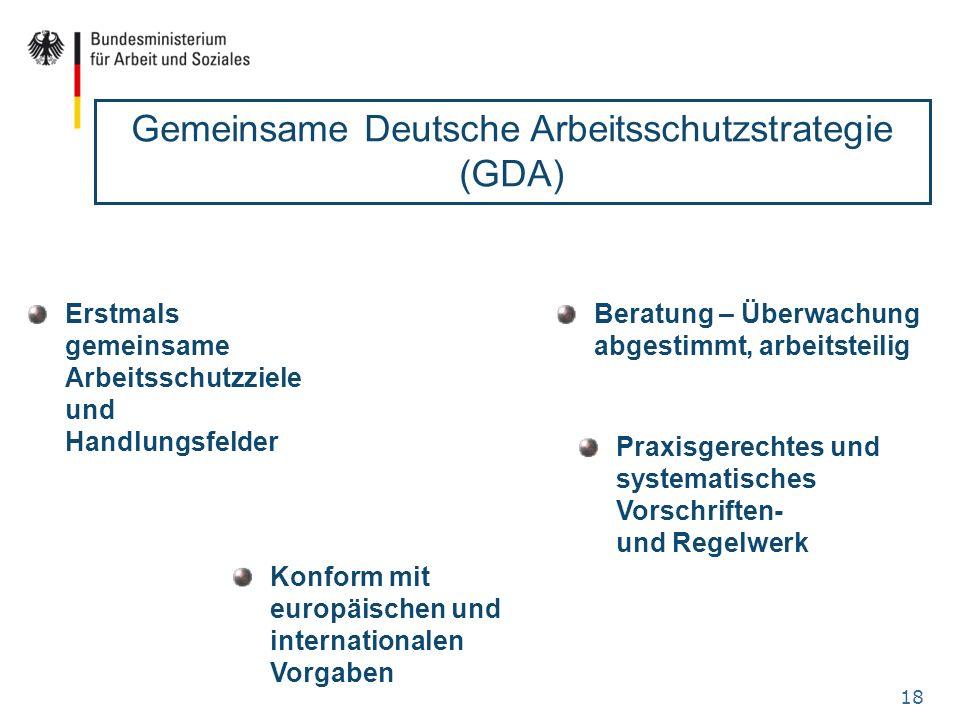 18 Gemeinsame Deutsche Arbeitsschutzstrategie (GDA) Erstmals gemeinsame Arbeitsschutzziele und Handlungsfelder Praxisgerechtes und systematisches Vors