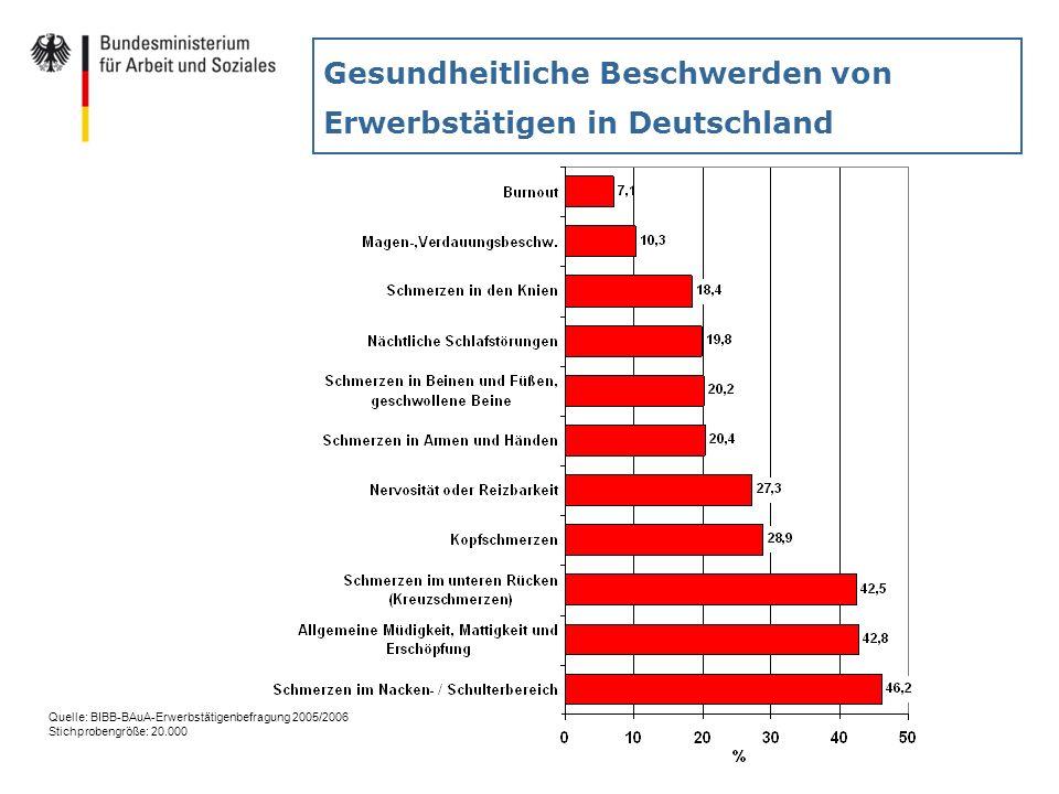 Gesundheitliche Beschwerden von Erwerbstätigen in Deutschland Quelle: BIBB-BAuA-Erwerbstätigenbefragung 2005/2006 Stichprobengröße: 20.000