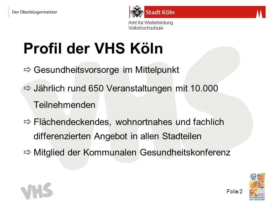 Amt für Weiterbildung Volkshochschule Folie 2 Profil der VHS Köln Gesundheitsvorsorge im Mittelpunkt Jährlich rund 650 Veranstaltungen mit 10.000 Teilnehmenden Flächendeckendes, wohnortnahes und fachlich differenzierten Angebot in allen Stadteilen Mitglied der Kommunalen Gesundheitskonferenz