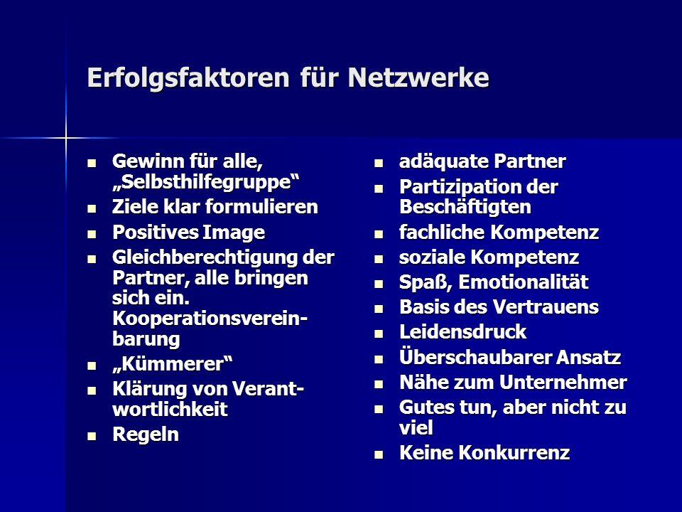 Erfolgsfaktoren für Netzwerke Gewinn für alle, Selbsthilfegruppe Gewinn für alle, Selbsthilfegruppe Ziele klar formulieren Ziele klar formulieren Positives Image Positives Image Gleichberechtigung der Partner, alle bringen sich ein.