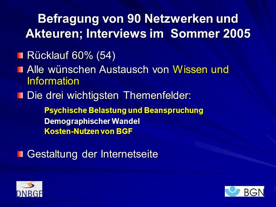 Befragung von 90 Netzwerken und Akteuren; Interviews im Sommer 2005 Rücklauf 60% (54) Alle wünschen Austausch von Wissen und Information Die drei wich