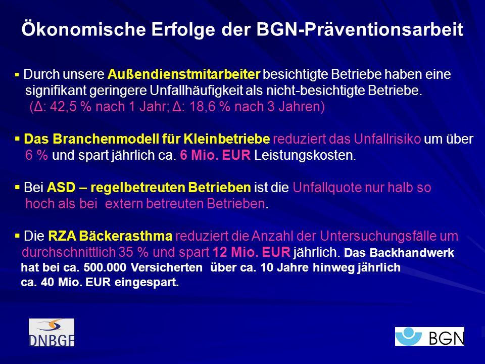 Ökonomische Erfolge der BGN-Präventionsarbeit Durch unsere Außendienstmitarbeiter besichtigte Betriebe haben eine signifikant geringere Unfallhäufigke