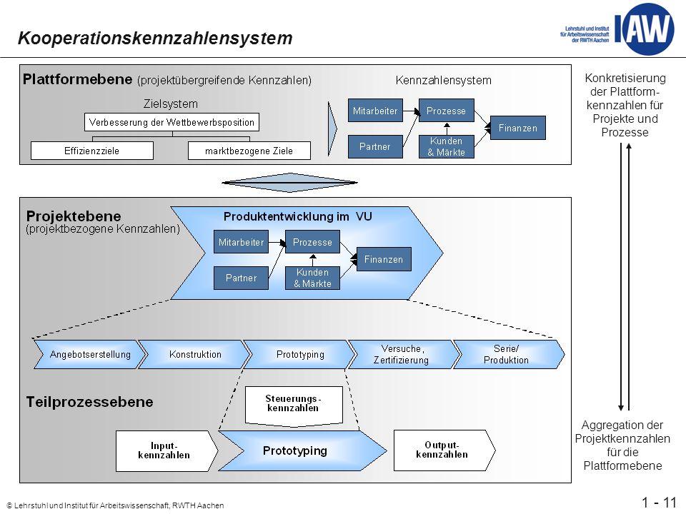 11 © Lehrstuhl und Institut für Arbeitswissenschaft, RWTH Aachen 1 - Kooperationskennzahlensystem Konkretisierung der Plattform- kennzahlen für Projekte und Prozesse Aggregation der Projektkennzahlen für die Plattformebene