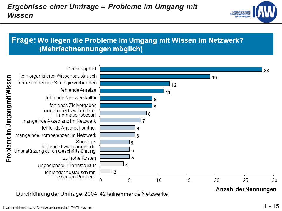 15 © Lehrstuhl und Institut für Arbeitswissenschaft, RWTH Aachen 1 - Ergebnisse einer Umfrage – Probleme im Umgang mit Wissen Frage: Wo liegen die Probleme im Umgang mit Wissen im Netzwerk.