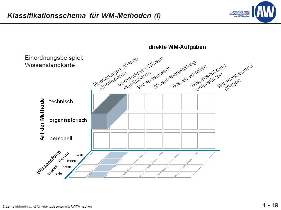 19 © Lehrstuhl und Institut für Arbeitswissenschaft, RWTH Aachen 1 - Klassifikationsschema für WM-Methoden (I) Einordnungsbeispiel: Wissenslandkarte