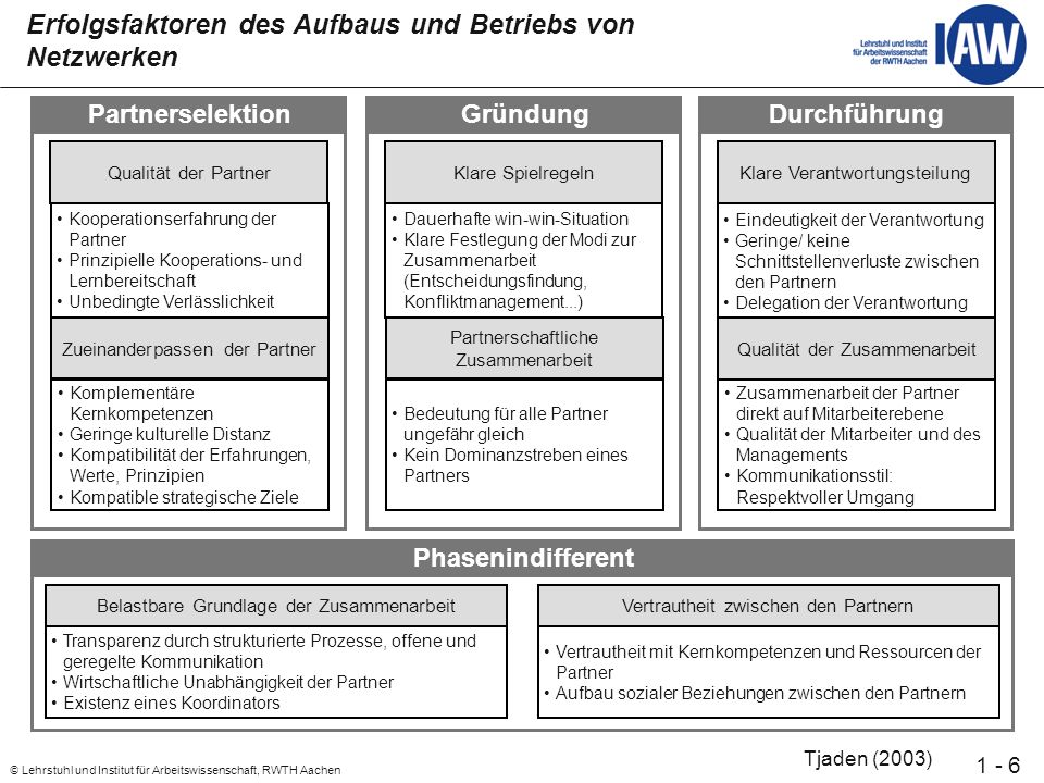 27 © Lehrstuhl und Institut für Arbeitswissenschaft, RWTH Aachen 1 - Einführung von Communities of Practice (CoP) Einführung von CoP zu den Themen ERA/ Kennzahlen