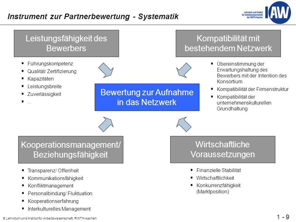 20 © Lehrstuhl und Institut für Arbeitswissenschaft, RWTH Aachen 1 - Klassifikationsschema für WM-Methoden (II) Einordnungsbeispiel: Coaching/ Mentoring