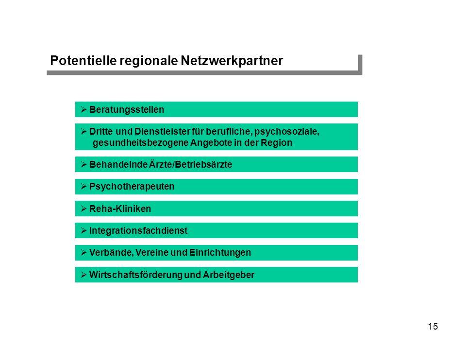 15 Potentielle regionale Netzwerkpartner Dritte und Dienstleister für berufliche, psychosoziale, gesundheitsbezogene Angebote in der Region Behandelnd