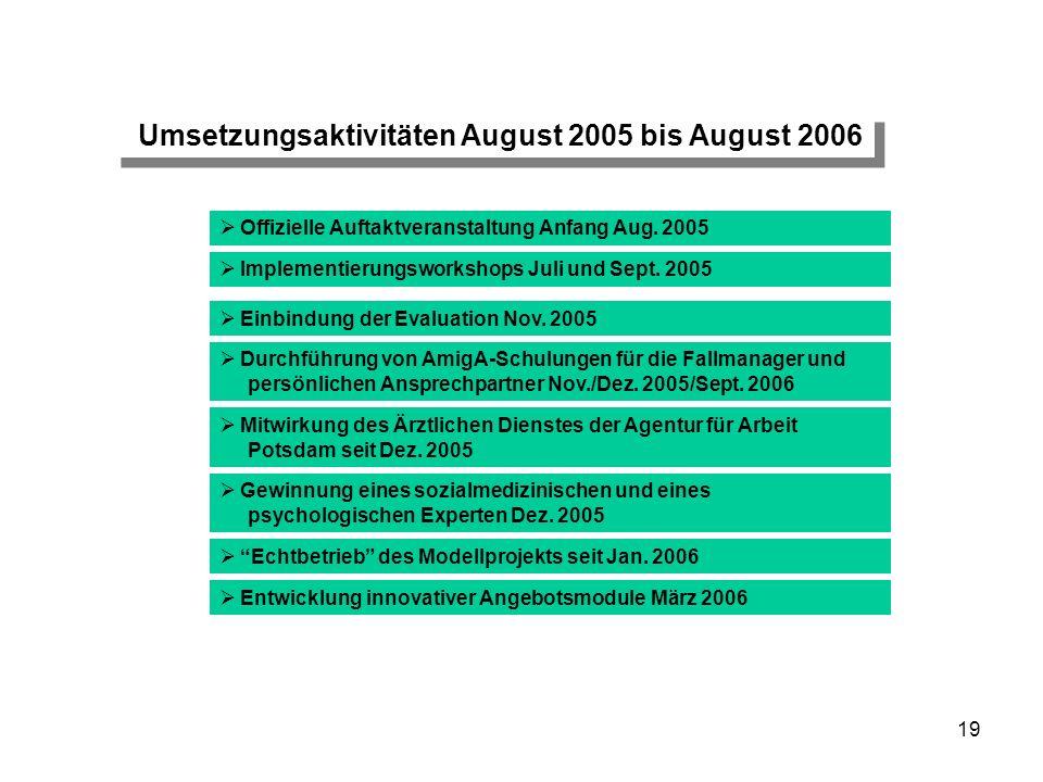 19 Umsetzungsaktivitäten August 2005 bis August 2006 Implementierungsworkshops Juli und Sept. 2005 Durchführung von AmigA-Schulungen für die Fallmanag