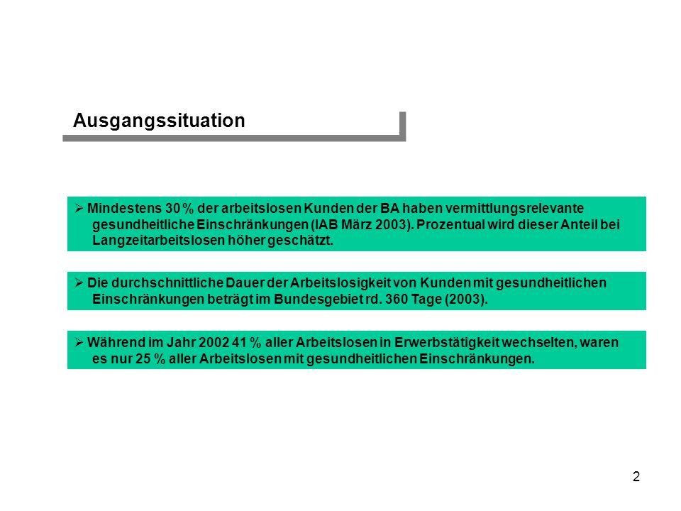 2 Ausgangssituation Mindestens 30 % der arbeitslosen Kunden der BA haben vermittlungsrelevante gesundheitliche Einschränkungen (IAB März 2003). Prozen