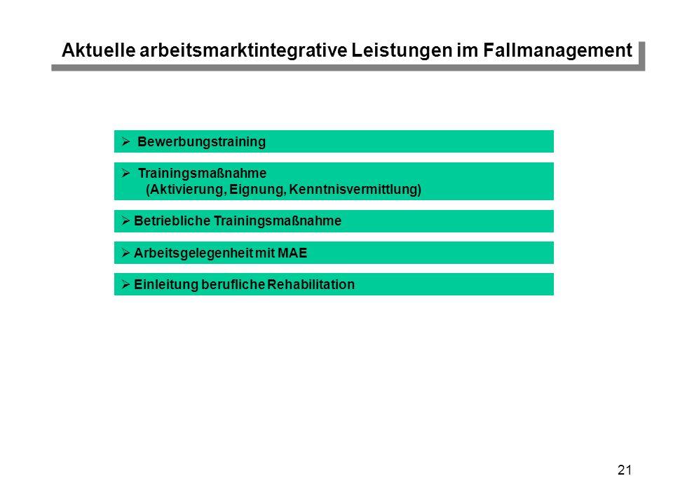 21 Aktuelle arbeitsmarktintegrative Leistungen im Fallmanagement Bewerbungstraining Trainingsmaßnahme (Aktivierung, Eignung, Kenntnisvermittlung) Arbe