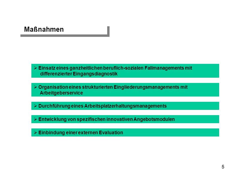 Maßnahmen Entwicklung von spezifischen innovativen Angebotsmodulen Organisation eines strukturierten Eingliederungsmanagements mit Arbeitgeberservice