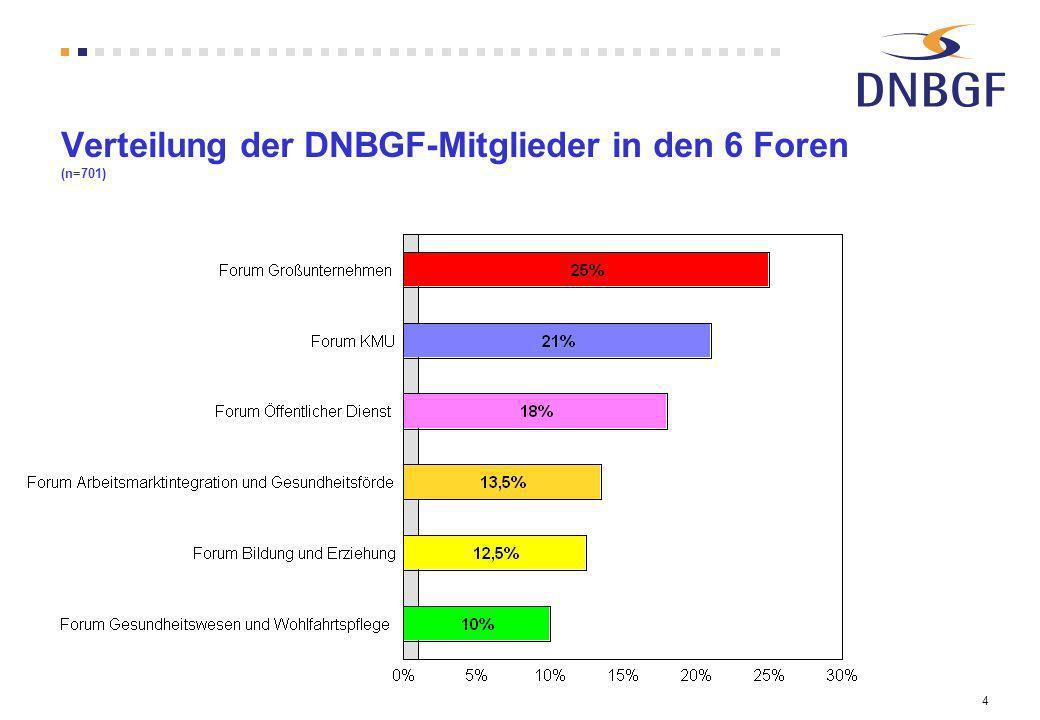 4 Verteilung der DNBGF-Mitglieder in den 6 Foren (n=701)