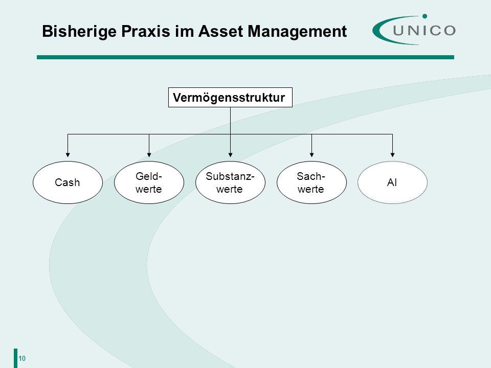 10 Bisherige Praxis im Asset Management Vermögensstruktur Cash Geld- werte Substanz- werte AI Sach- werte