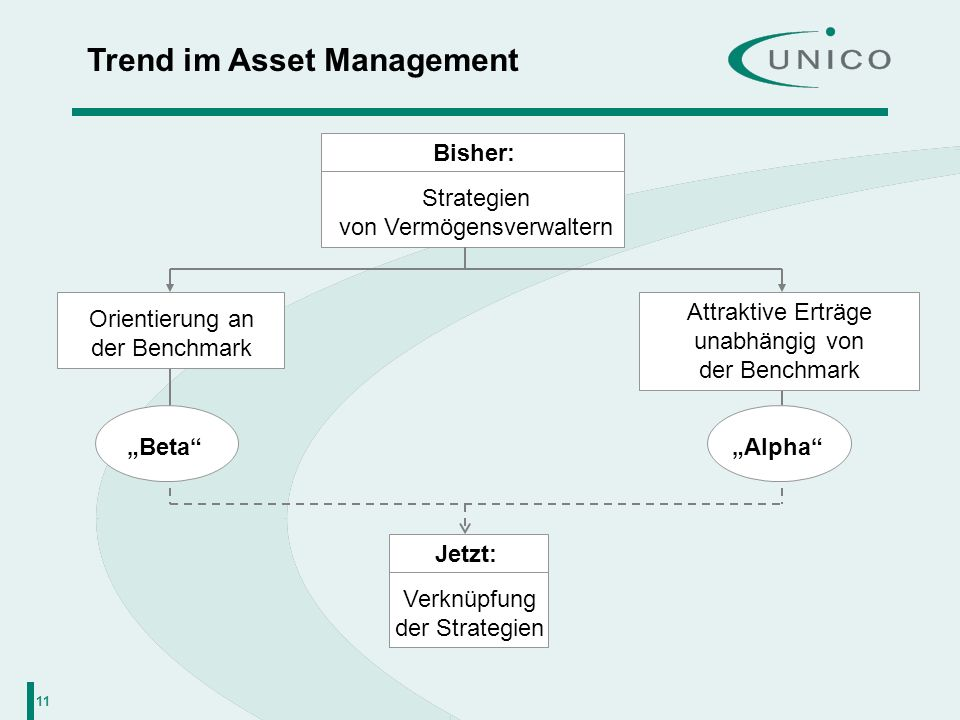 11 Trend im Asset Management Strategien von Vermögensverwaltern Bisher: Orientierung an der Benchmark Attraktive Erträge unabhängig von der Benchmark
