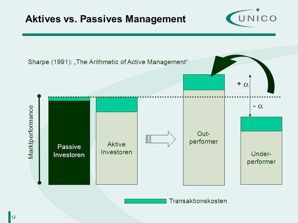 12 Aktives vs. Passives Management Sharpe (1991): The Arithmetic of Active Management Transaktionskosten Marktperformance Passive Investoren Aktive In