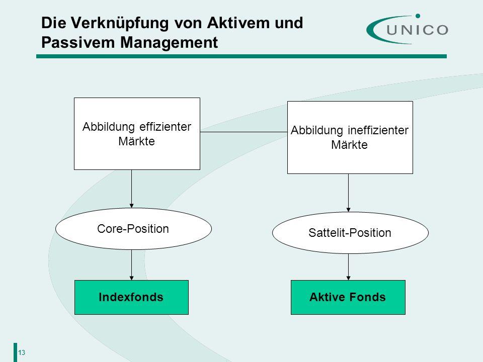 13 Die Verknüpfung von Aktivem und Passivem Management Abbildung effizienter Märkte Abbildung ineffizienter Märkte Core-Position Sattelit-Position Ind