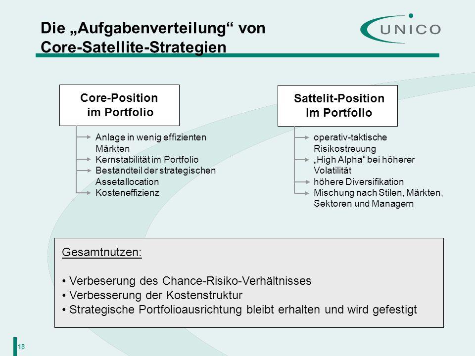 18 Die Aufgabenverteilung von Core-Satellite-Strategien Core-Position im Portfolio Anlage in wenig effizienten Märkten Kernstabilität im Portfolio Bes