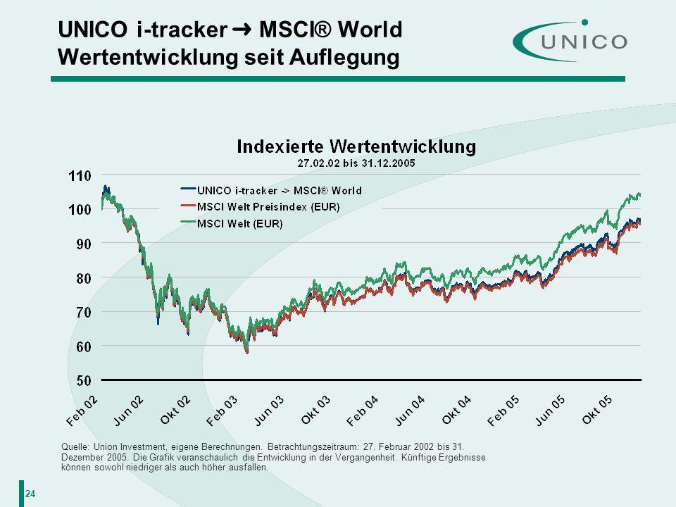 24 UNICO i-tracker MSCI® World Wertentwicklung seit Auflegung Quelle: Union Investment, eigene Berechnungen. Betrachtungszeitraum: 27. Februar 2002 bi
