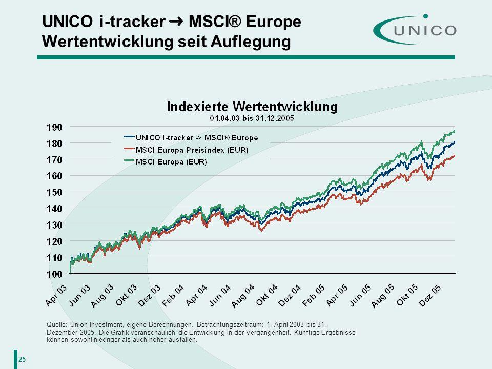 25 UNICO i-tracker MSCI® Europe Wertentwicklung seit Auflegung Quelle: Union Investment, eigene Berechnungen. Betrachtungszeitraum: 1. April 2003 bis