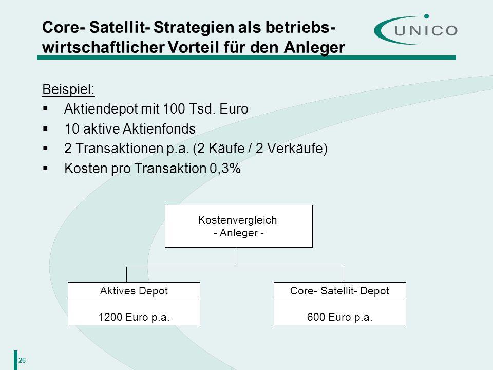 26 Core- Satellit- Strategien als betriebs- wirtschaftlicher Vorteil für den Anleger Beispiel: Aktiendepot mit 100 Tsd. Euro 10 aktive Aktienfonds 2 T