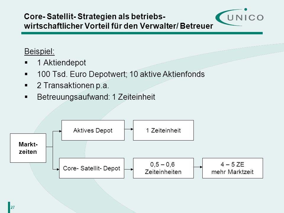 27 Core- Satellit- Strategien als betriebs- wirtschaftlicher Vorteil für den Verwalter/ Betreuer Beispiel: 1 Aktiendepot 100 Tsd. Euro Depotwert; 10 a