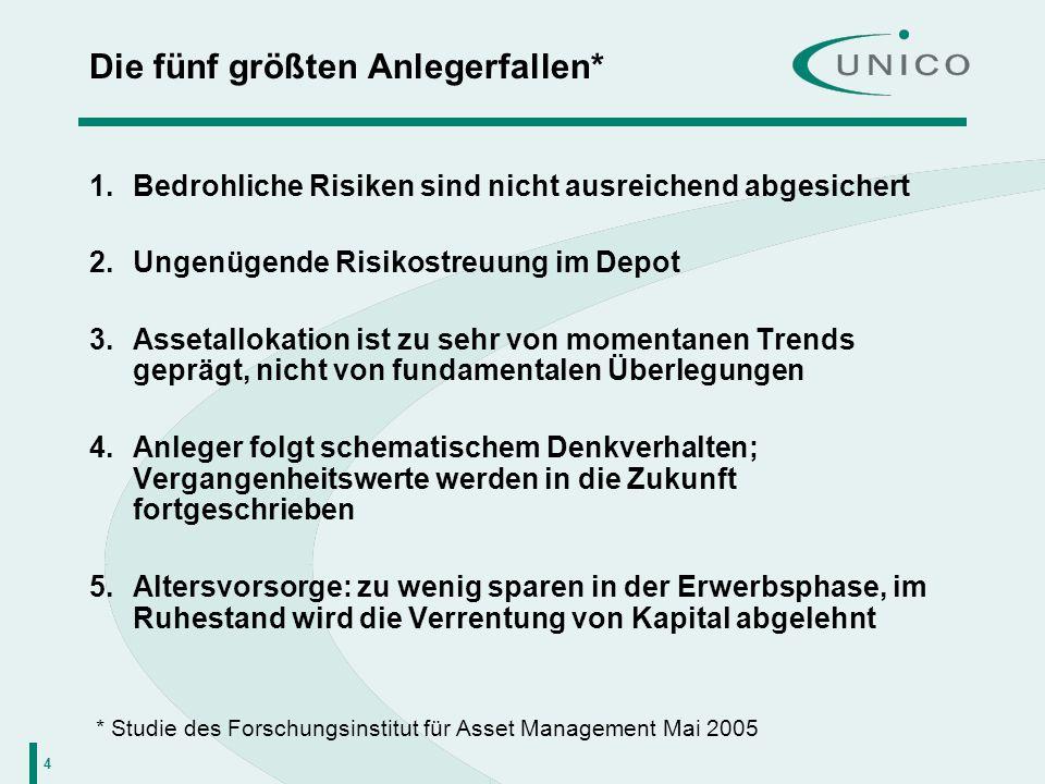 25 UNICO i-tracker MSCI® Europe Wertentwicklung seit Auflegung Quelle: Union Investment, eigene Berechnungen.