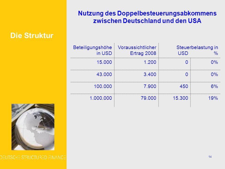 14 Nutzung des Doppelbesteuerungsabkommens zwischen Deutschland und den USA Die Struktur Beteiligungshöhe in USD Voraussichtlicher Ertrag 2008 Steuerbelastung in USD % 15.0001.20000% 43.0003.40000% 100.0007.9004506% 1.000.00079.00015.30019%
