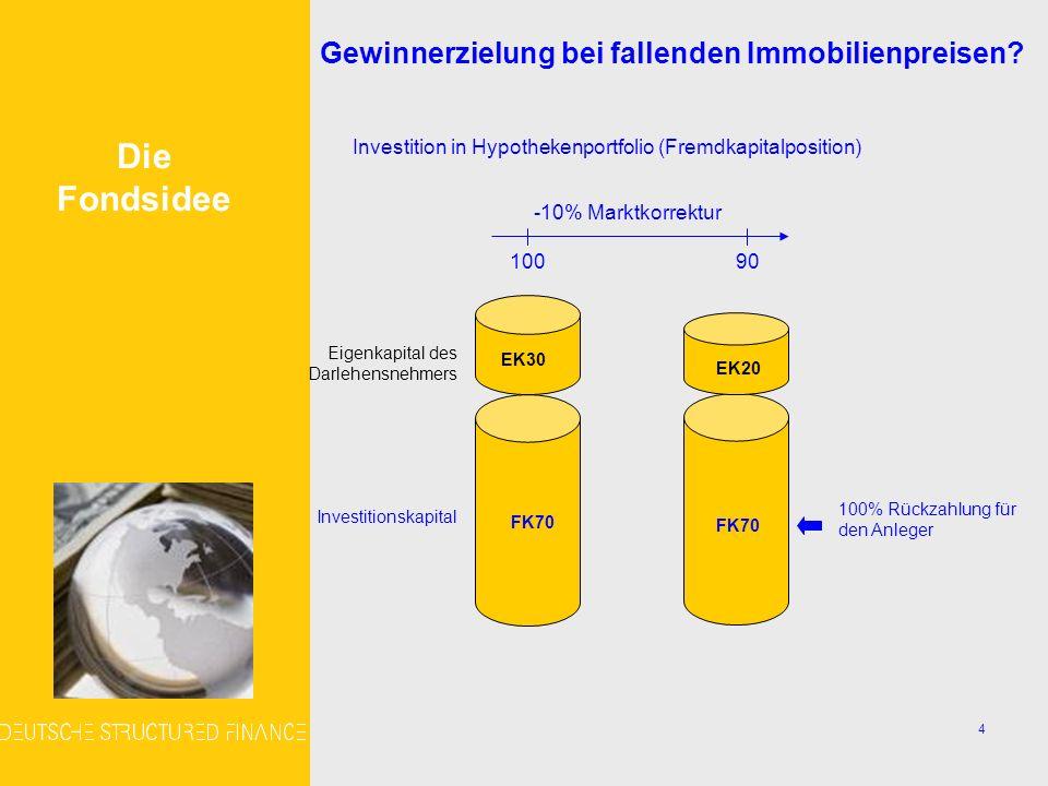 5 MBS (Mortgage Backed Security) Steueroptimierung (Geschlossene Fonds) Die Fondsidee