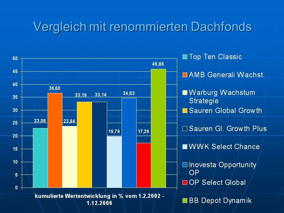 Vergleich mit renommierten Dachfonds