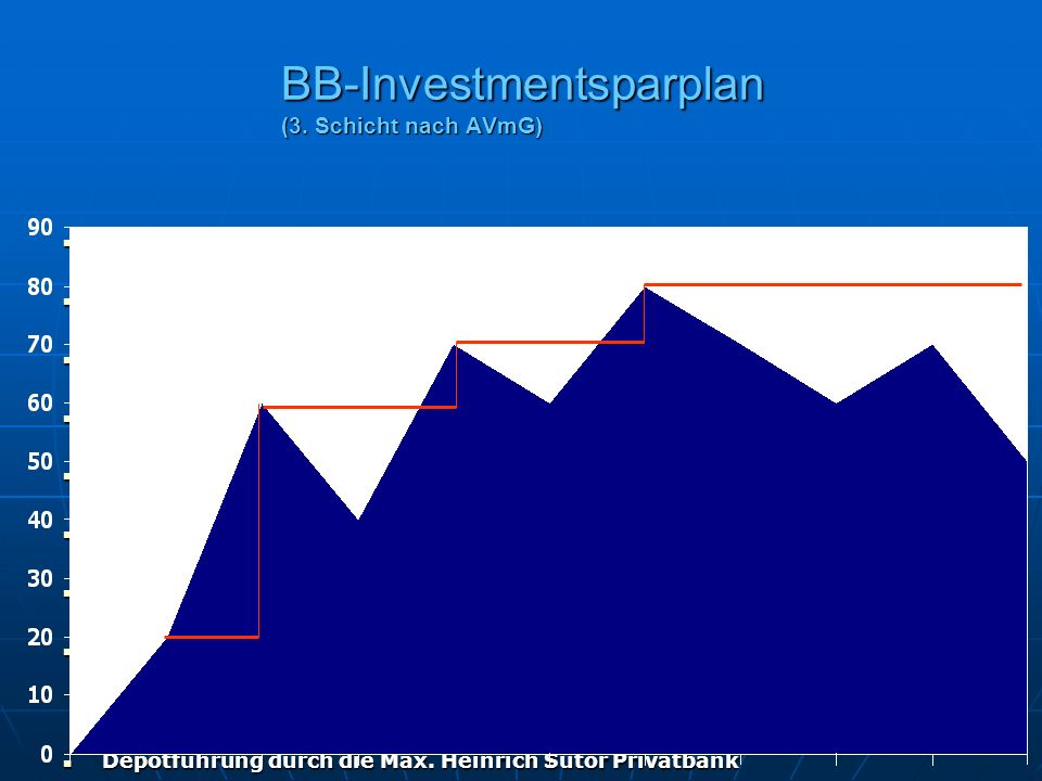 Auswahl von über 50 Top-Fonds Auswahl von über 50 Top-Fonds Garantiefonds DWS Flex Pension wählbar Garantiefonds DWS Flex Pension wählbar Neu! Vermöge