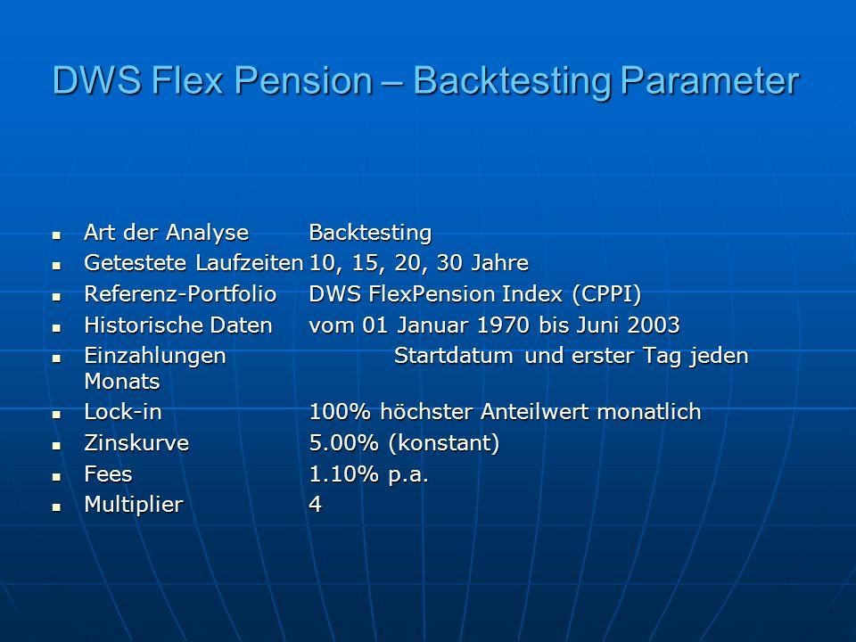DWS Flex Pension – Backtesting Parameter Art der AnalyseBacktesting Art der AnalyseBacktesting Getestete Laufzeiten10, 15, 20, 30 Jahre Getestete Lauf