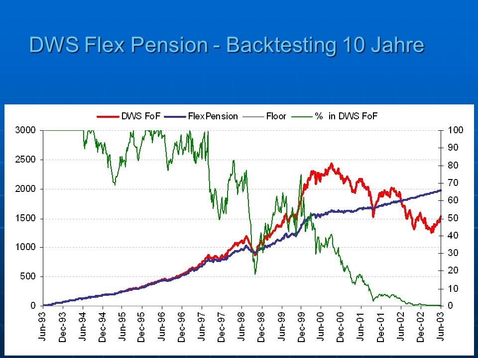 DWS Flex Pension - Backtesting 10 Jahre