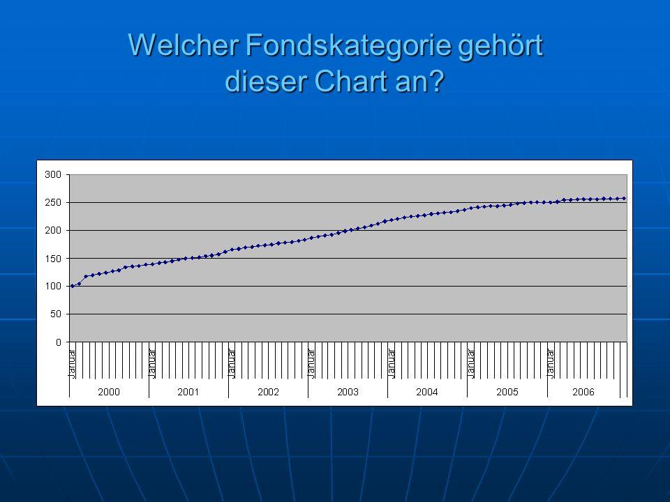 Welcher Fondskategorie gehört dieser Chart an?