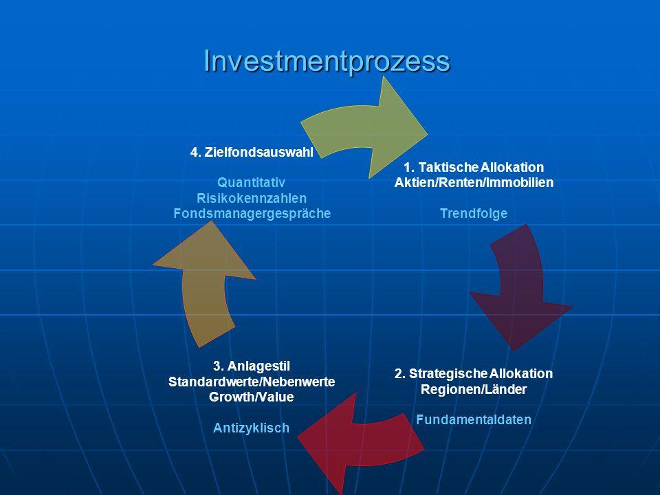 Investmentprozess 1. Taktische Allokation Aktien/Renten/Immobilien Trendfolge 2. Strategische Allokation Regionen/Länder Fundamentaldaten 3. Anlagesti