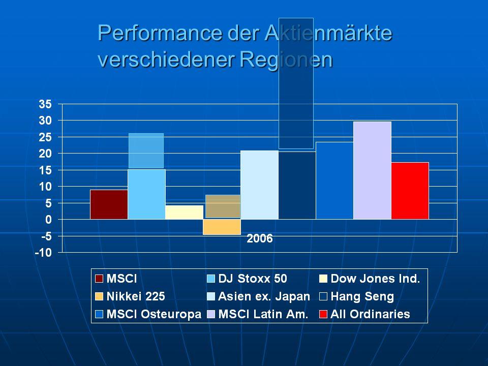 Performance der Aktienmärkte verschiedener Regionen
